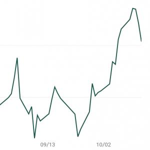 【投信週間成績】「微減、株式とリートの下げが目立つ」 2020年10月第3週