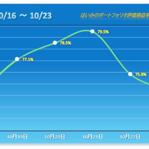 下げ幅大幅縮小も痛い2連敗【2020/10/23】