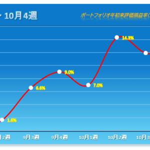 「2連敗の大幅安で週明けからのリードはなくなり、今年最低の上げ幅」 2020年10月第4週 保有株パフォーマンス(10月23日時点)