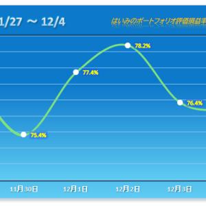 IT系が弱く、全体も力なく【2020/12/04】