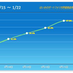 絶好調銘柄が反落し、連勝は5でストップ【2021/01/22】