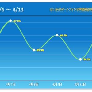 増配を発表したライクが大幅高!今年5番目の上昇幅を演出【2021/04/13】