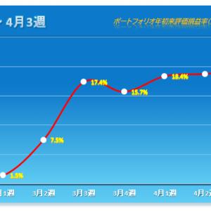 「ほぼヨコヨコ」 2021年4月3週 保有株パフォーマンス(4月15日時点)