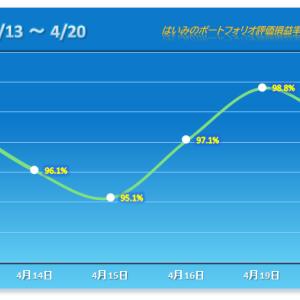 エース反発も、8割以上の銘柄が下げ、連勝はストップ【2021/04/20】