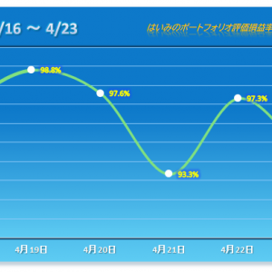 3/4が下げ、今年5番目の下げ幅!週間成績もマイ転 【2021/04/23】