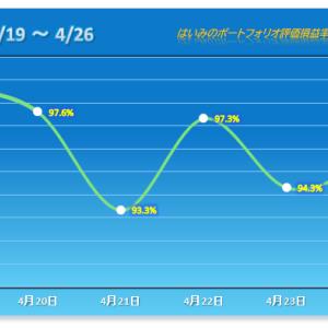 大幅下落からの反発も勢い弱く 【2021/04/26】