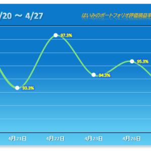 流れは完全に悪いまま!下げ幅一気に拡大でまたも惨敗 【2021/04/27】