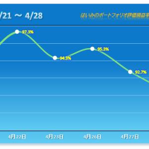 またも2%オーバーの下落!完全にサンドバック状態 【2021/04/28】