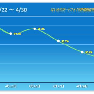 惨敗ロード邁進中で3連敗、この3日で7%弱下落、勝ち目はまったく見えず 【2021/04/30】