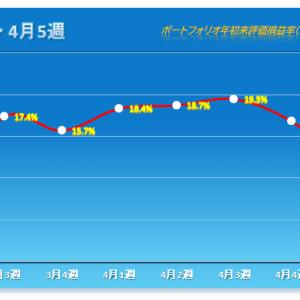 「1日少ないのに今年2番目の下落幅で連敗」 2021年4月5週 保有株パフォーマンス(4月30日時点)