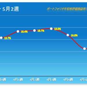 「久々の反発」 2021年5月2週 保有株パフォーマンス(1月10日時点)
