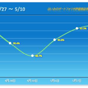 後場から上げが半減!なんとか3連勝も不安高まる 【2021/05/10】