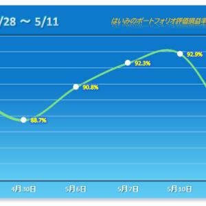 痛恨の一撃! 3連勝が軽く吹っ飛ぶ今年最大のマイナスインパクト!【2021/05/11】