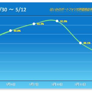 後場で下げ幅拡大で連日の暴落!ここ数週間で涙目展開【2021/05/12】