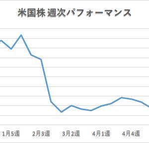 【夢見る米国株】「マイ転も覚悟レベルの大幅続落」 2021年5月3週パフォーマンス
