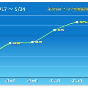 微下げで連勝ストップ、エースは強さを示す 【2021/05/24】