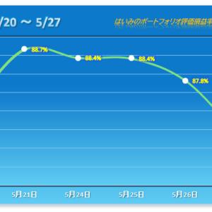 下げ幅を大きく拡大する4連敗【2021/05/27】