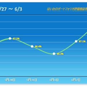 鉄人化計画が一時ストップ高!2日連続でS高が出て、PFは勢い戻る?【2021/06/03】