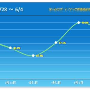 S高だった銘柄があっさり戻し、ガッカリ展開で連勝ストップ【2021/06/04】
