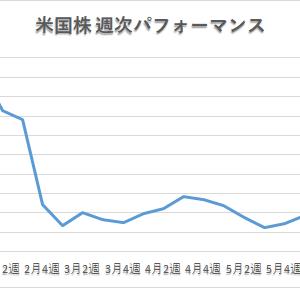 【夢見る米国株】「3週続騰でようやく+20%台回復」 2021年6月第1週パフォーマンス