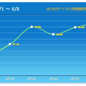 地味な戦いで2連勝【2021/06/08】