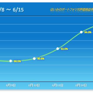 弱いながらも5/21以来の4連勝【2021/06/15】