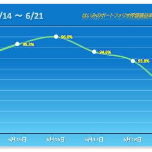 今年7番目の下げ幅で3連敗、3日で5%マイナス 【2021/06/21】
