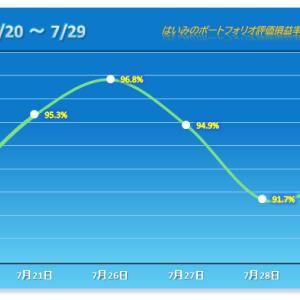 反発も弱すぎて明日以降が不安な件 【2021/07/29】