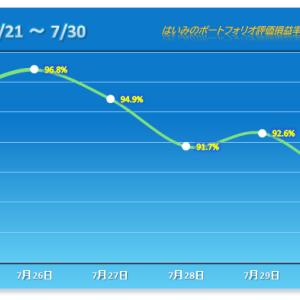 今年最悪の月を飾るにふさわしい惨敗【2021/07/30】