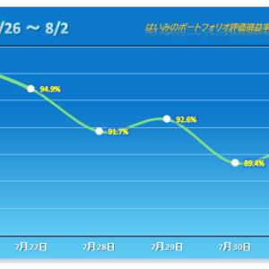 決算で明暗!2桁の値動きが3銘柄も! 【2021/08/02】