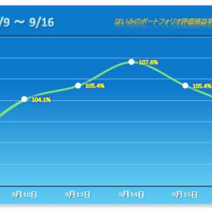 2日連続で2%超えのマイナス!一気に空気が悪く? 【2021/09/16】