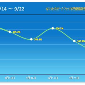 2日連続で3%オーバーのマイナス!流れ一変 【2021/09/22】