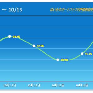 やられ続けたマルマエが2桁の大幅反発!年初来最高の上げ幅をけん引 【2021/10/15】