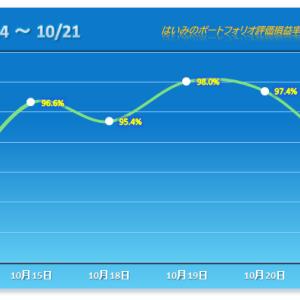 後場に入って急落!今年5番目の下げ幅で大惨敗【2021/10/21】