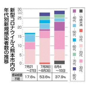 熊本県、4人の感染発表 ― 家庭内感染5割超 熊本市の新型コロナウイルス「第2波」 8月13日