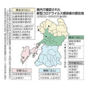 熊本県内で6人が新型コロナウイルス ― 20歳代が半数 8月14日