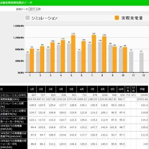 ◆太陽光発電日記「10月分業者サイト 太陽光発電量集計データ」