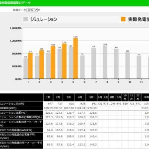 ◆太陽光発電日記「5月分業者サイト 太陽光発電量集計データ」