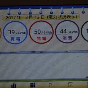 ◆太陽光発電日記3/12発電量
