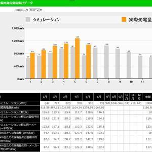 ◆太陽光発電日記「6月分業者サイト 太陽光発電量集計データ」&「ごうや」