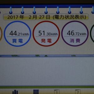 ◆太陽光発電日記2/27発電量