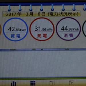 ◆太陽光発電日記3/6発電量