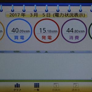 ◆太陽光発電日記3/5発電量