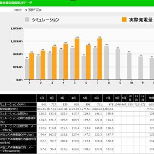◆太陽光発電日記「7月分業者サイト 太陽光発電量集計データ」&「ごうや」