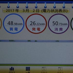 ◆太陽光発電日記3/2発電量