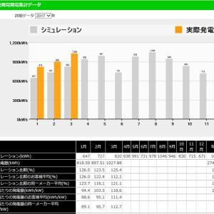 ◆太陽光発電日記「3月分業者サイト 太陽光発電量集計データ」