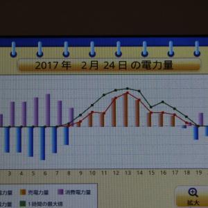 ◆太陽光発電日記2/24発電量