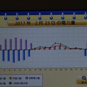 ◆太陽光発電日記2/23発電量「2月分九電購入電力量」
