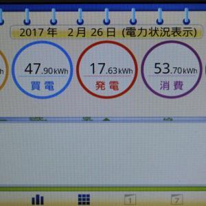 ◆太陽光発電日記2/26発電量