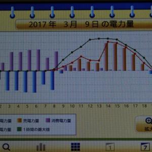 ◆太陽光発電日記3/9発電量